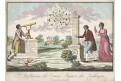 Astrologie, kolor. mědiryt, (1800)