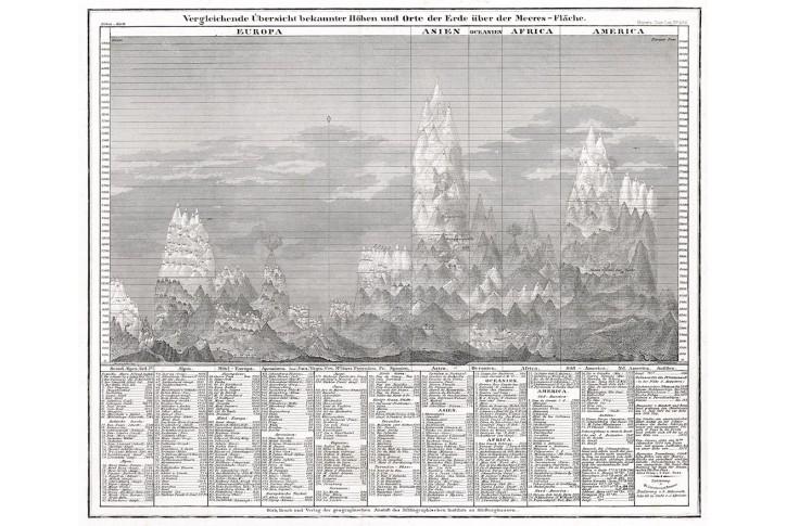 Mapa výšek, Meyer, oceloryt, 1850